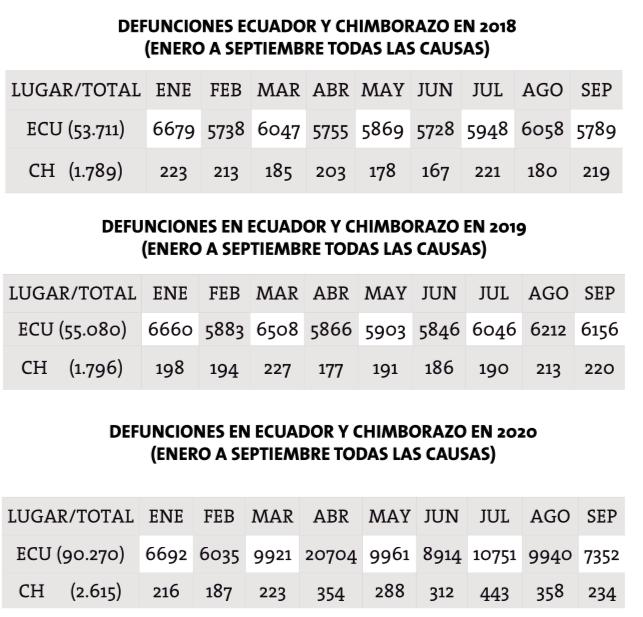 Fallecidos Chimborazo: 819 personas más fallecieron en 2020 en Chimborazo. https://laprensa.com.ec
