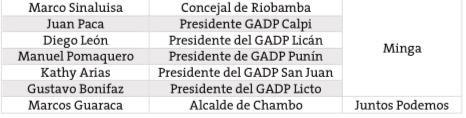 Manifestaciones Riobamba: